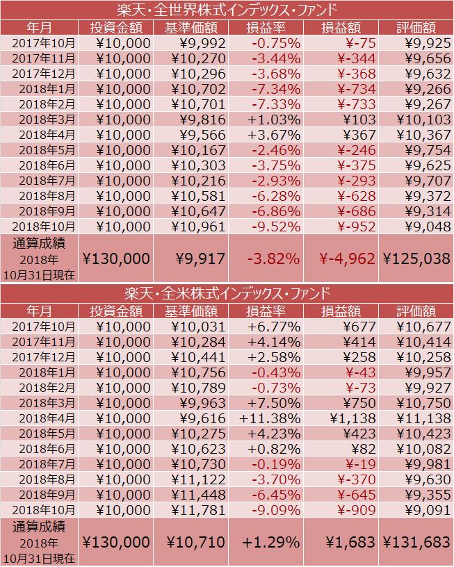 楽天・全世界株式インデックス・ファンド、楽天・全米株式インデックス・ファンド積立投資の成績は?