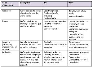 Voice Chart yang digunakan dalam story telling. Gambar oleh https://blog.amdgtl.com