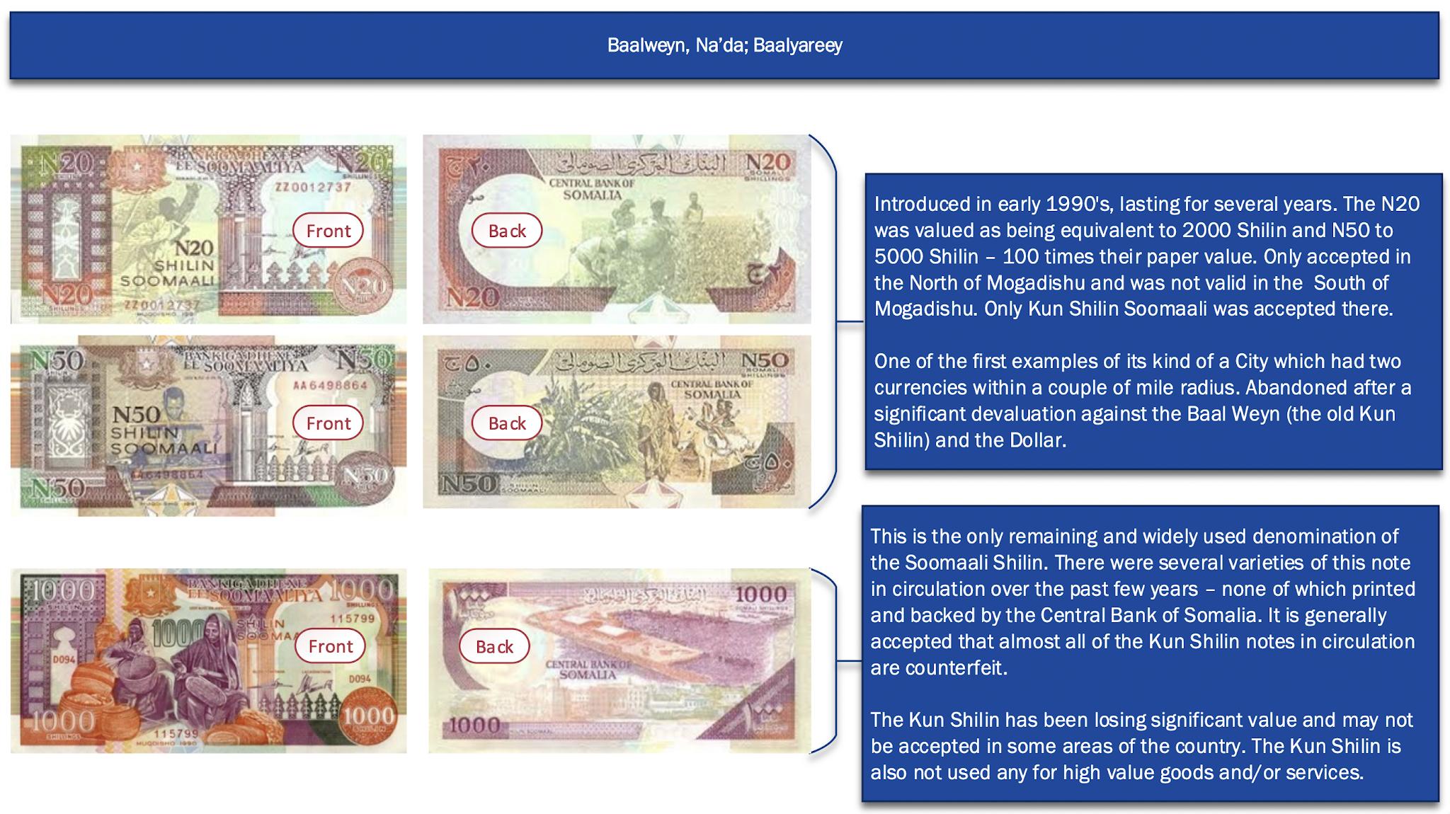 Somalia's Dual-currency Economy