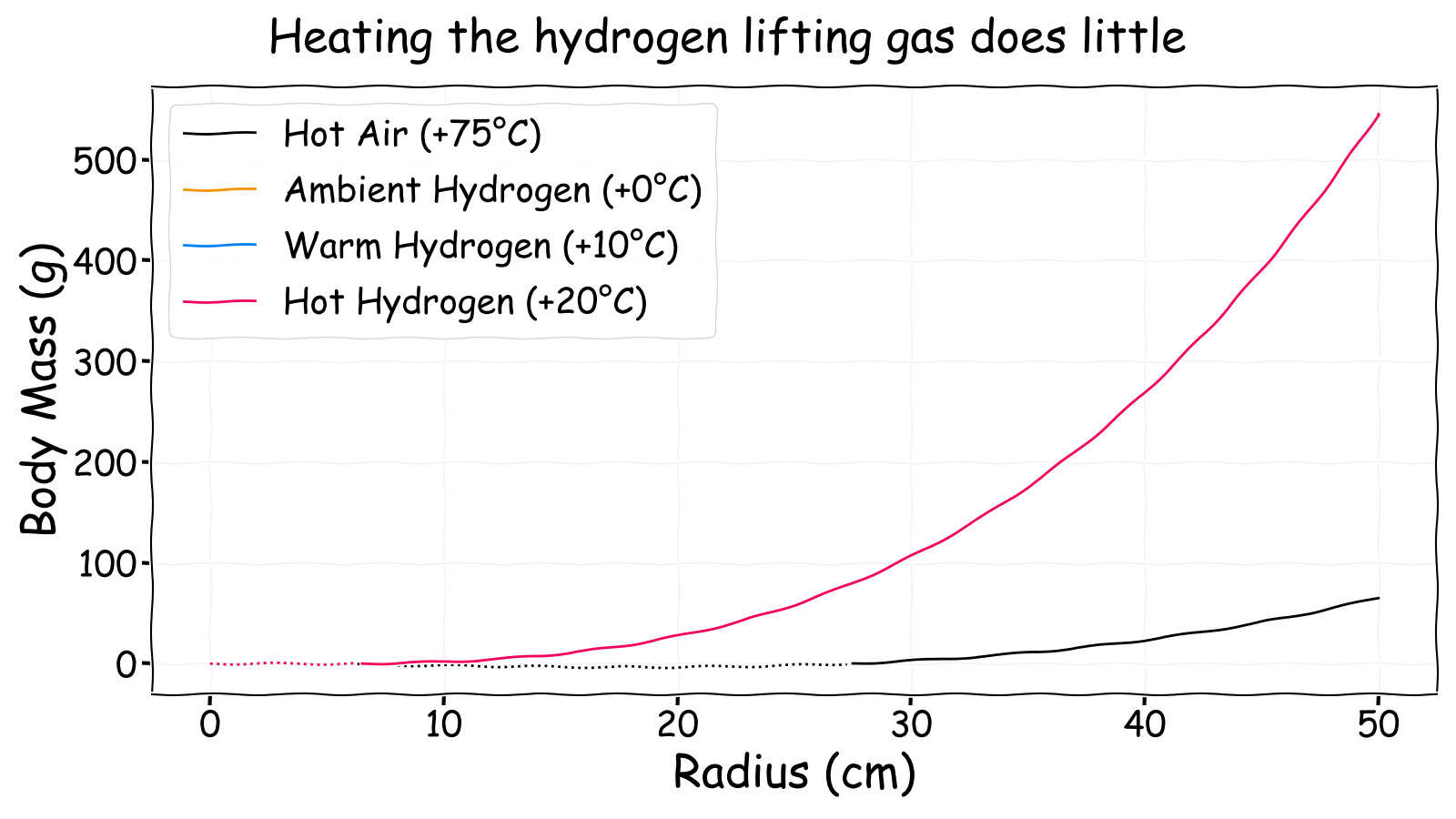 Neutrally buoyant body mass versus radius for different temperature lifting gas