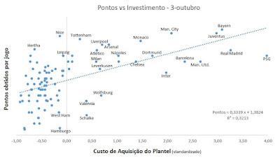 Investimento vs Pontos conquistados