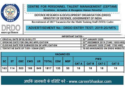 drdo recruitment 2019, www.drdo.gov.in recruitment 2019, drdo recruitment 2019 for 10th, drdo recruitment for diploma, drdo login, drdo recruitment 2020, drdo recruitment 2019-20, apply online, drdo recruitment 2019 for 10th Class.