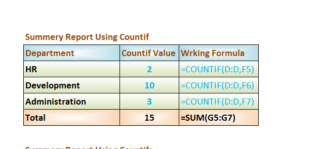 COUNTIF Formula www.exceldesk.in
