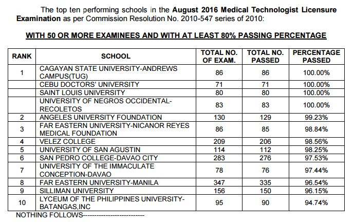 top 10 performing schools in the August 2016 Medical Technologist Licensure EXAM