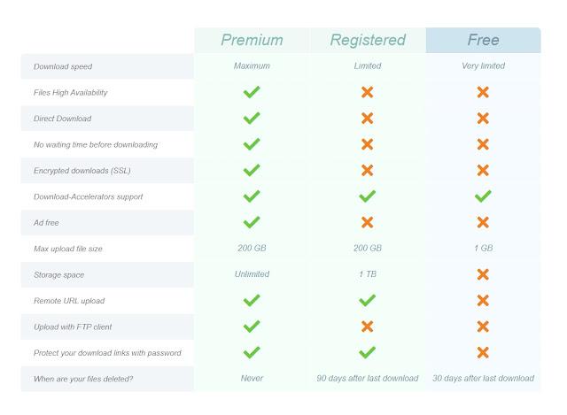 Kelebihan Akun Uptobox Premium dibandingkan dengan Gratisan