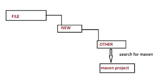 Create New Project Using Maven In Eclipse