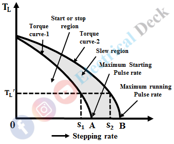 Characteristics of a Stepper Motor