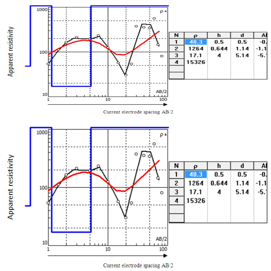ESTIMATON OF PRIMARY CHARACTIRISTIC OF AQUIFER USING VERTICAL ELECTRICAL SOUNDING: A CASE STUDY OF ALIERO LOCAL GOVERNMENT, KEBBI STATE, NIGERIA