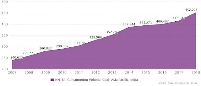 Crecimiento consumo de carbón en la India 2007-2018