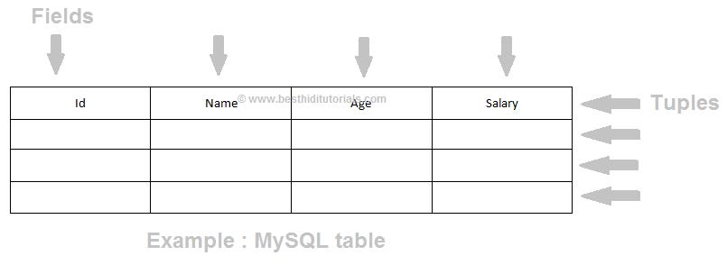 MySQL in Hindi - Tables - Best Hindi Tutorials