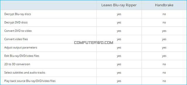 برنامج Blu-ray ripper الحل الأفضل والأضمن لنسخ الإسطوانات المحمية Handbrake%2Bvs%2Bbluray