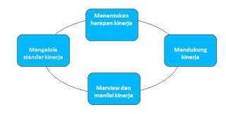 bentuk dari model manajemen kinerja Torrington dan Hall.