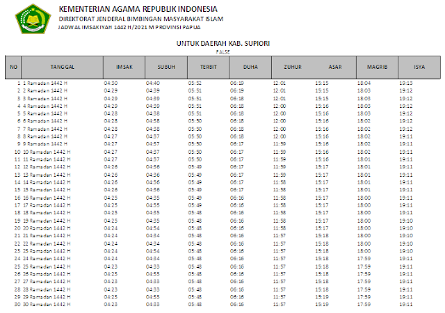 Jadwal Imsakiyah Ramadhan 1442 H Kabupaten Supiori, Provinsi Papua