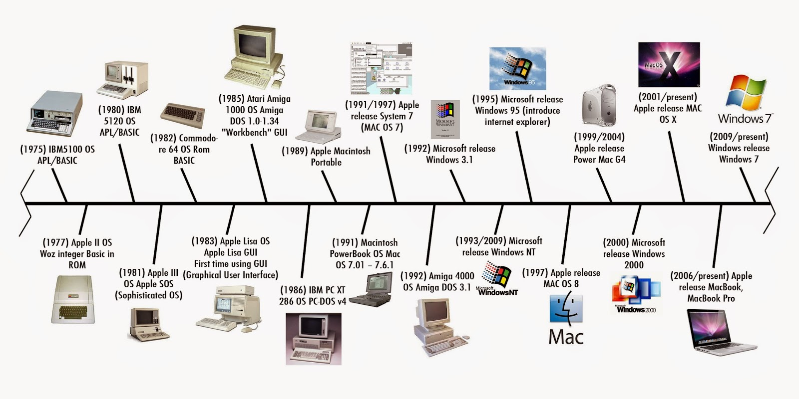 The history and development of computers