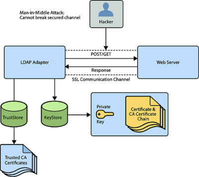 LDAP Active Directory Authentication in Java - Spring