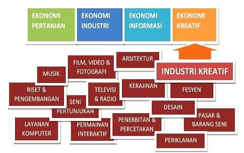 Sub Sektor dan Skema Proses Industri Kreatif Wirausaha