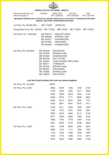 Kerala Bumper; MONSOON BUMPER 2019 Result BR-68