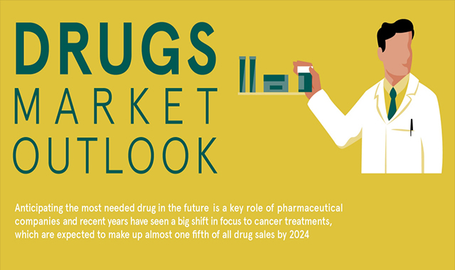 DRUGS MARKET OUTLOOK #INFOGRAPHIC