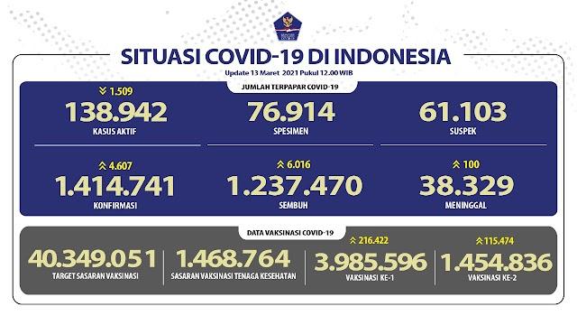 Tingkat Kesembuhan Pasien Covid-19 di Indonesia Terus Bertambah