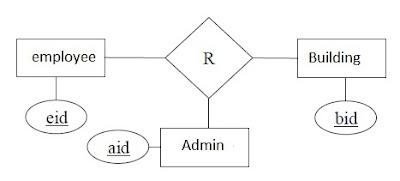 ER diagram for building database