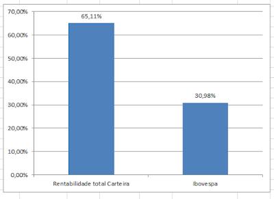 Rentabilidade da Carteira de Value Investing Vs Ibovespa [2 Anos]