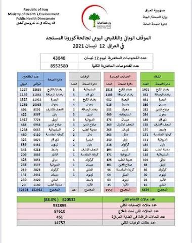 الموقف الوبائي والتلقيحي اليومي لجائحة كورونا في العراق ليوم الاثنين الموافق ١٢ نيسان ٢٠٢١