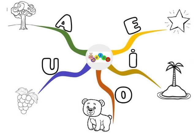 plantilla 1 de mapa mental para niños