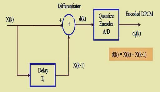 تعديل ترميز النبضات التفاضلي Differential pulse code modulation