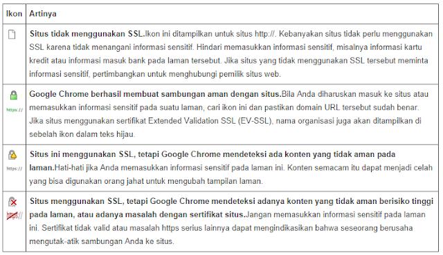 Panduan Lengkap Memasang Sertifikat SSL di VPS [Apache]