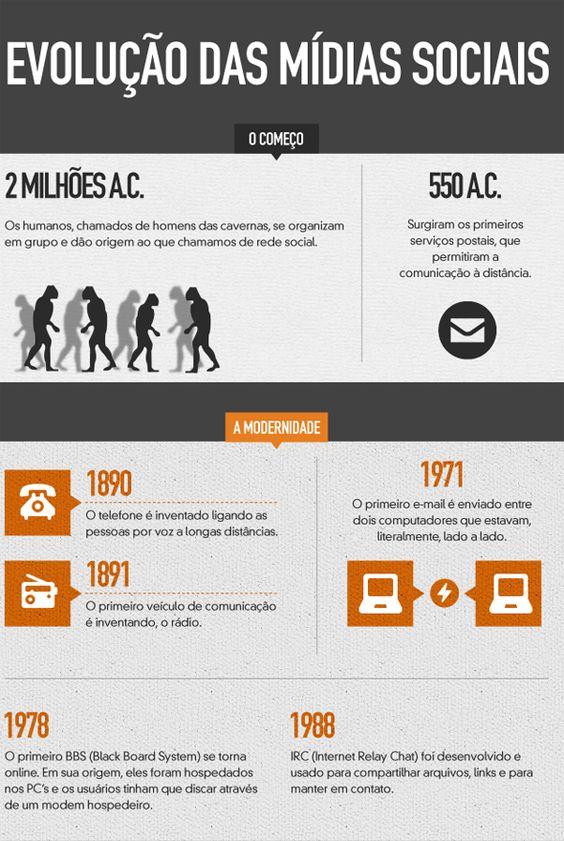 Evolução das mídias sociais