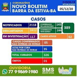 Barra da Estiva chega a 326 casos recuperados da Covid-19