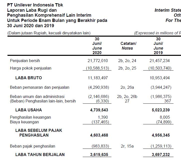 Laporan keuangan Unilever Indonesia Tbk Kuartal 2 tahun 2020