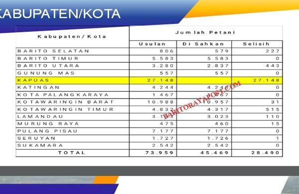 Implementasi Kartu Tani: Data Petani Bartim dan Kementerian Sudah Klop