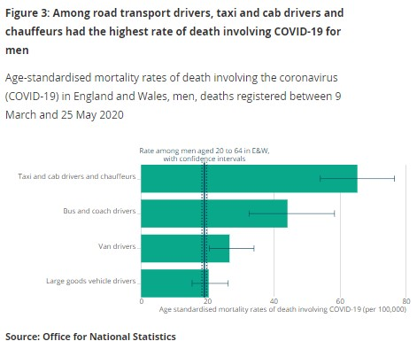 260620 ONS Driving occupations mortality