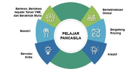 ciri dan Pengertian Profil Pelajar Pancasila CIRI  DAN PENGERTIAN PROFIL PELAJAR PANCASILA