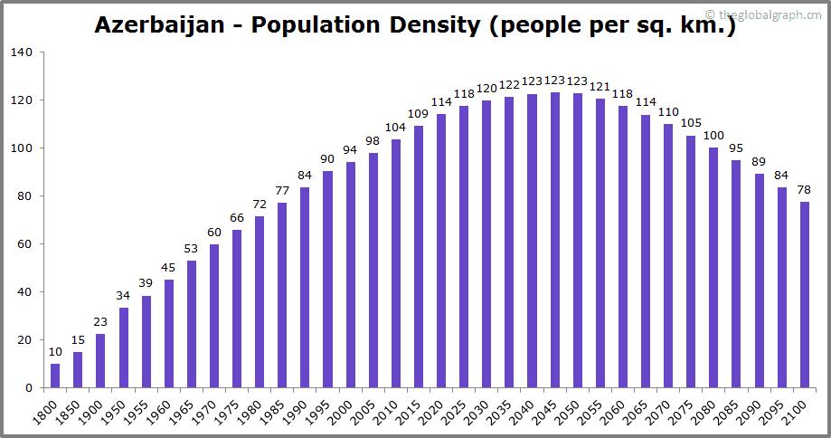 Azerbaijan  Population Density (people per sq. km.)