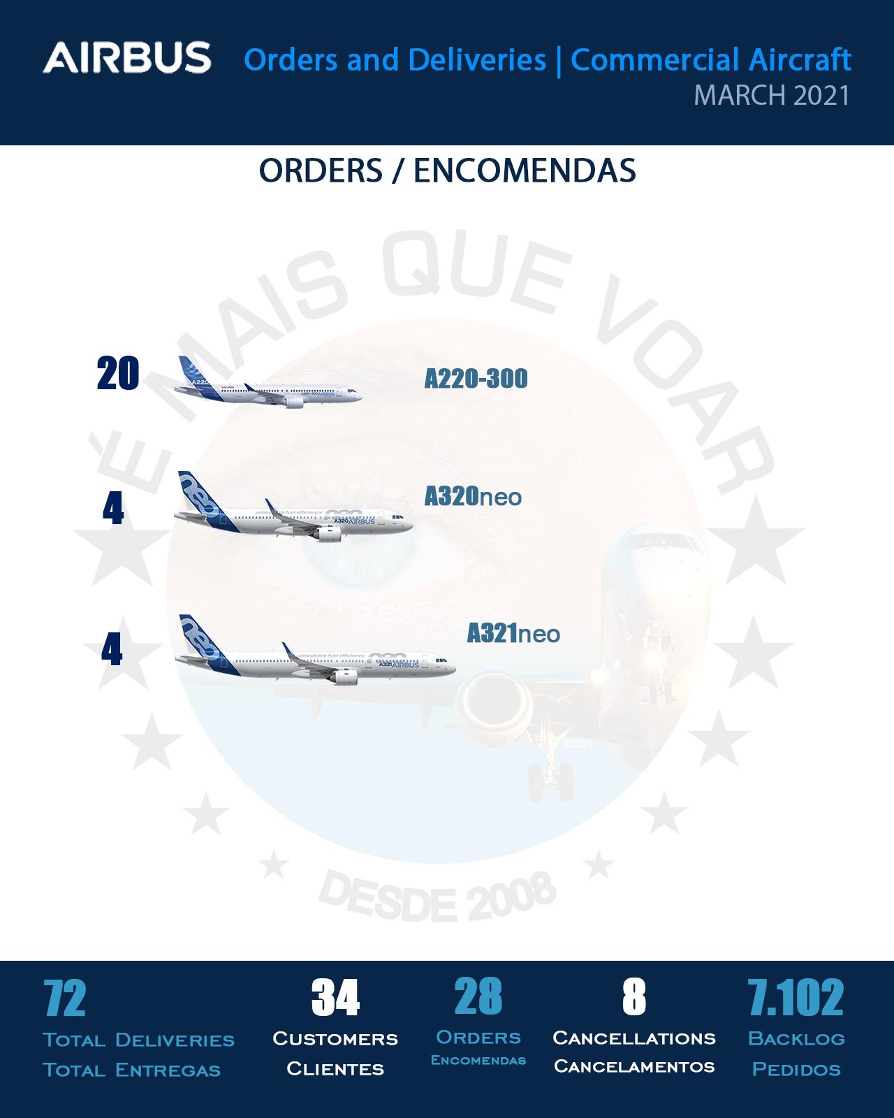 INFOGRÁFICO: Encomendas e Entregas Aeronaves Comerciais da Airbus – Março 2021   É MAIS QUE VOAR