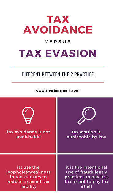Difference between tax avoidance and tax evasion