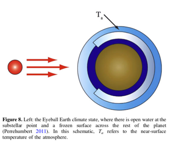 One exotic tidally locked exoplanet possibility (Source: A. Shields, arXiv:1909.04046)