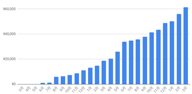 累積グラフ