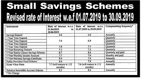 revision-of-interest-rate-for-small-saving-schemes-dated-28.06.2019