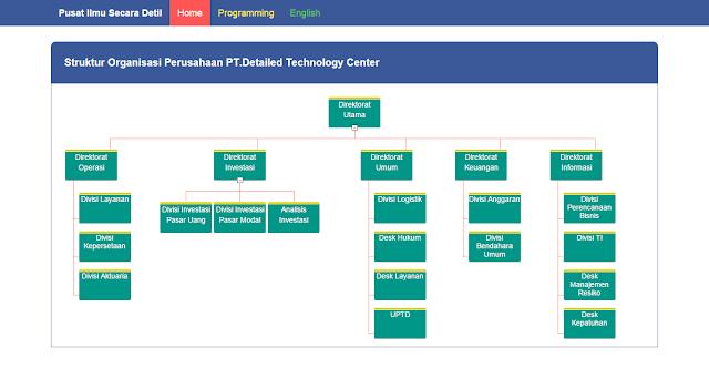 struktur organisasi dengan plugin orgchart