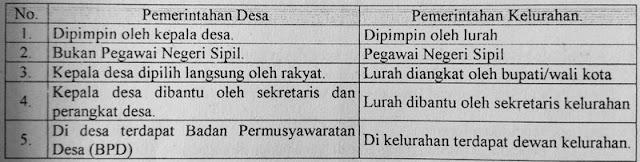 Gambar Tabel Perbedaan pemerintahan desa dengan kelurahan