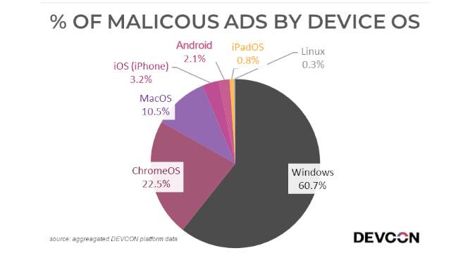 تقرير: 61٪ من الإعلانات الخبيثة تستهدف الويندوز