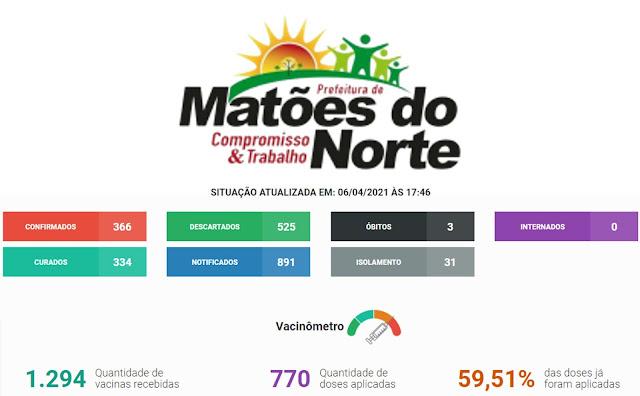Prefeitura de Matões do Norte intensifica estratégias de combate à Covid-19