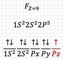 orbitales del fluor