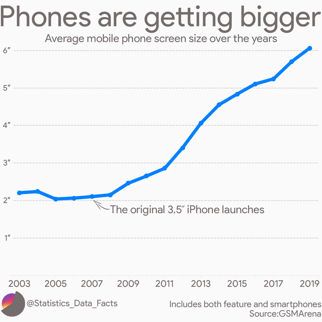 Average mobile phone screen size over the years