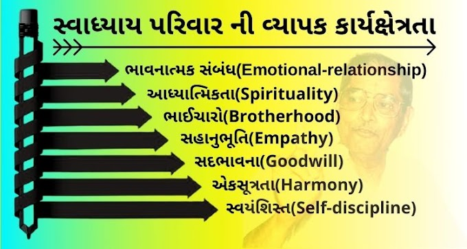 Empathy-Spirituality and Brotherhood-This is the only thing that shows the wide scope of the Swadhyay family.