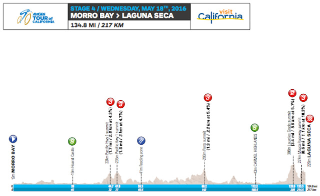 Stage 4 profile map Tour of California