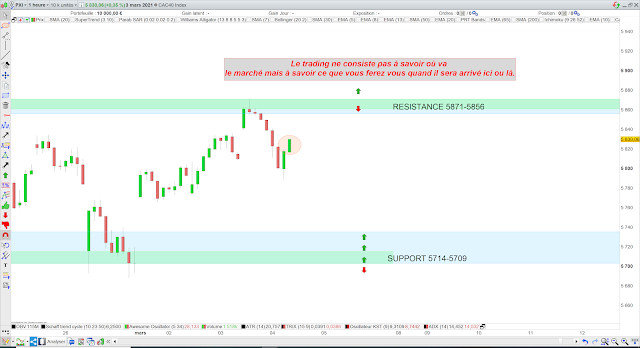 Trading 04/03/21 cac40
